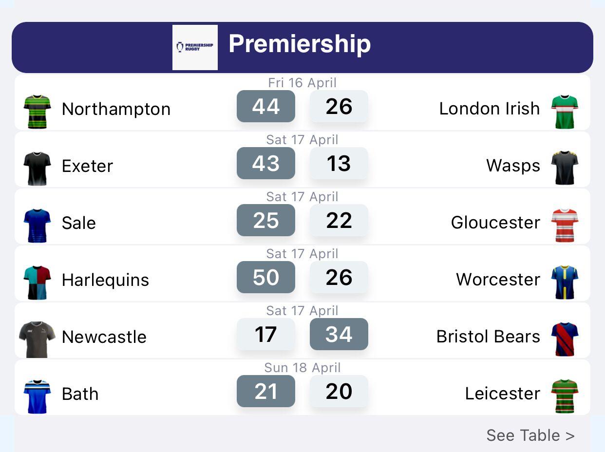 Premiership Results
