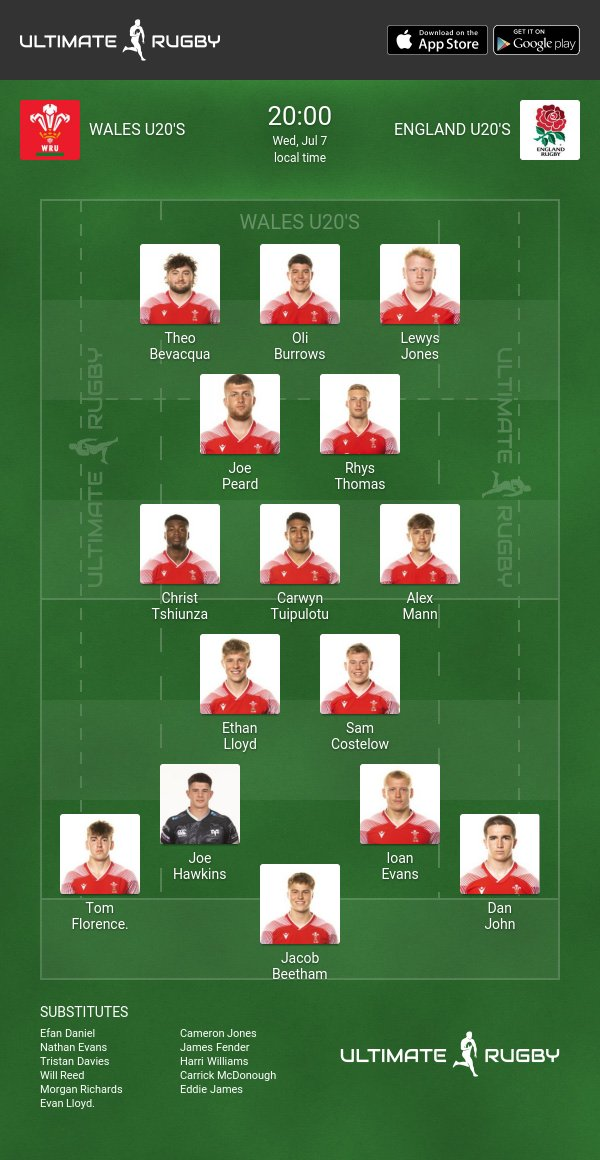 Wales U20's